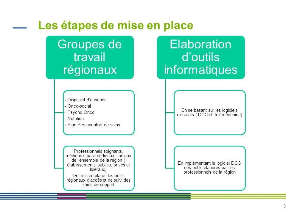 3 Les étapes de mise en place Groupes de travail régionaux - Dispositif dannonce - Onco-social - Psycho-Onco - Nutrition - Plan Personnalisé de soins
