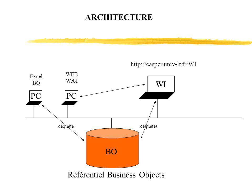 PC BO PC WI Excel BQ WEB WebI RequêteRequêtes http://casper.univ-lr.fr/WI ARCHITECTURE Référentiel Business Objects