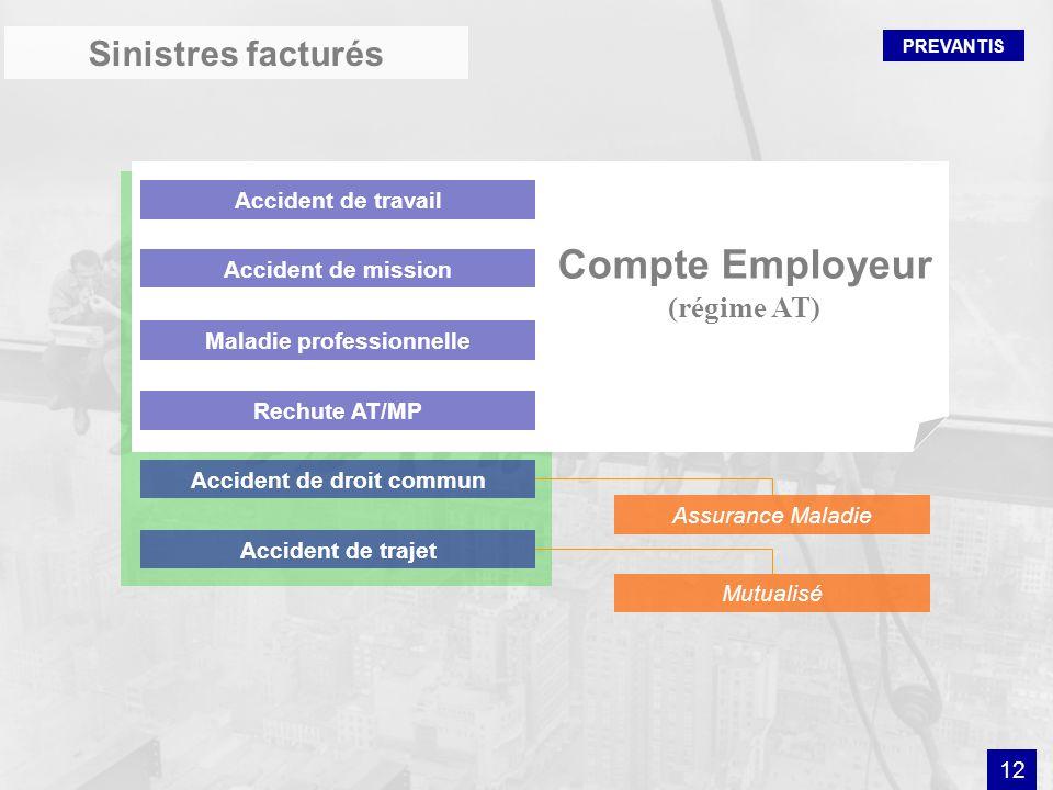 PREVANTIS Compte Employeur (régime AT) Accident de travail Accident de mission Maladie professionnelle Accident de trajet Accident de droit commun Mut