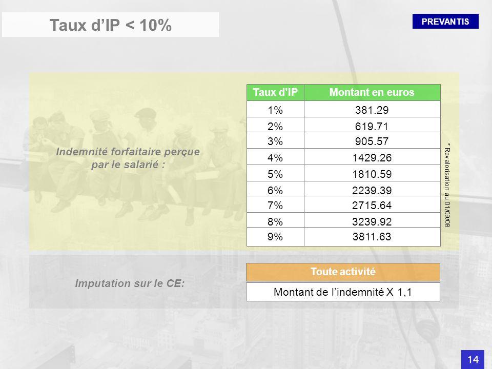 PREVANTIS Taux dIP < 10% Taux dIPMontant en euros 1%381.29 2%619.71 3%905.57 4%1429.26 5%1810.59 6%2239.39 7%2715.64 8%3239.92 9%3811.63 * Revalorisat