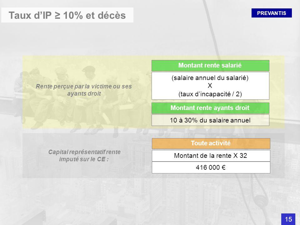 PREVANTIS Taux dIP 10% et décès Toute activité Montant de la rente X 32 416 000 Capital représentatif rente imputé sur le CE : Montant rente salarié (
