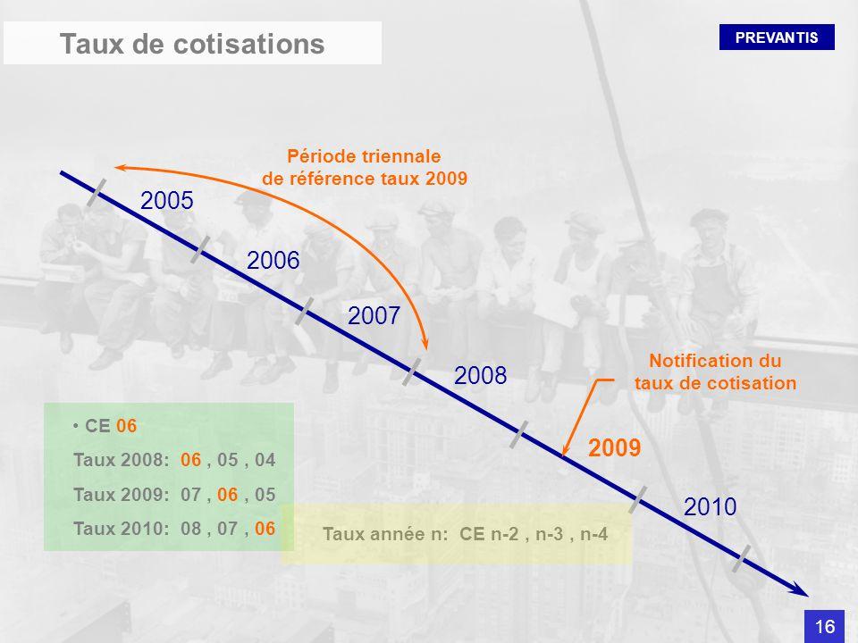 PREVANTIS 2005 2006 2007 2008 2009 2010 Période triennale de référence taux 2009 Notification du taux de cotisation Taux année n: CE n-2, n-3, n-4 CE