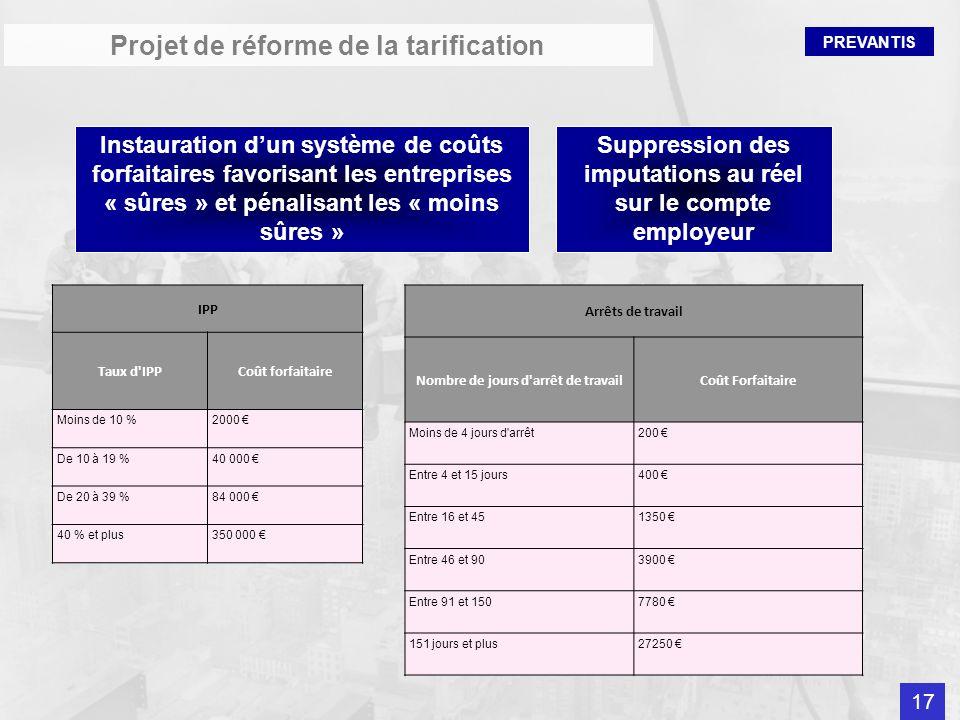 PREVANTIS Projet de réforme de la tarification Instauration dun système de coûts forfaitaires favorisant les entreprises « sûres » et pénalisant les «