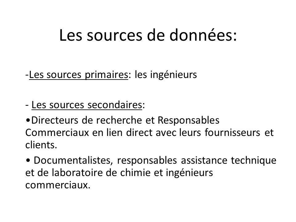 Méthodologie employée Population Étudiée: - 8 entreprises en Rhône-Alpes: * principalement des entreprises industrielles spécialisées en peinture indu