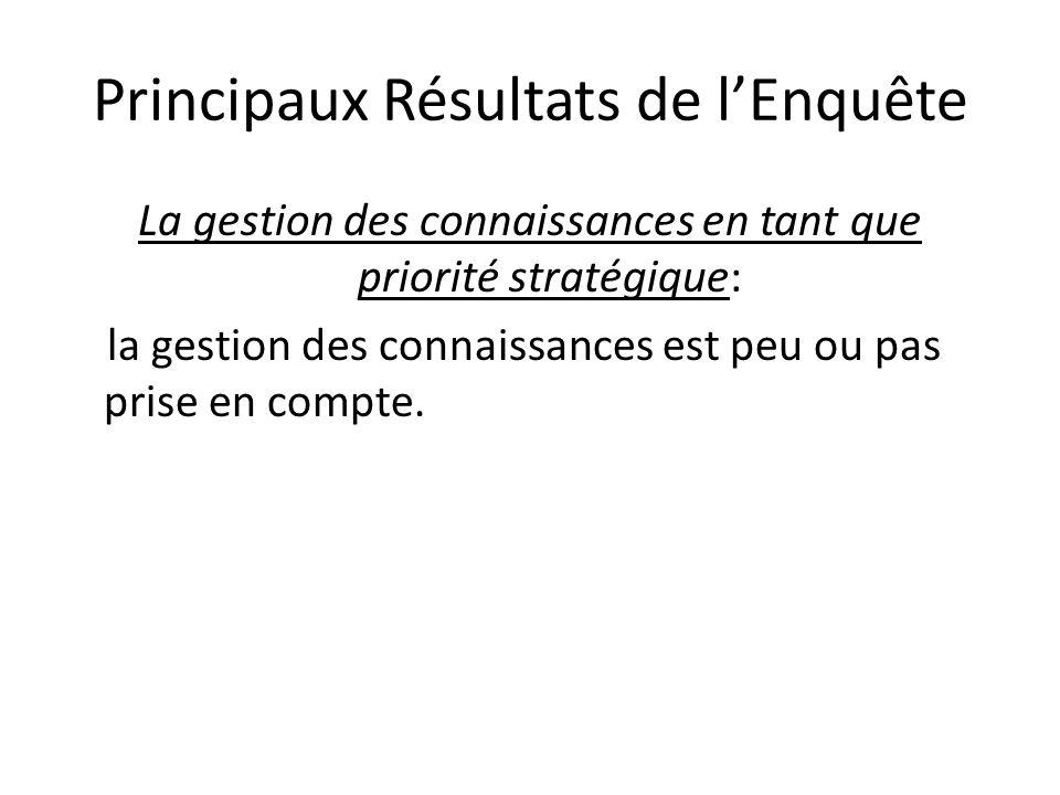 Principaux Résultats de lEnquête Echange et partage dinformation dans lentreprise: il est souvent peu formalisé (rendez-vous, rencontre, discussion).
