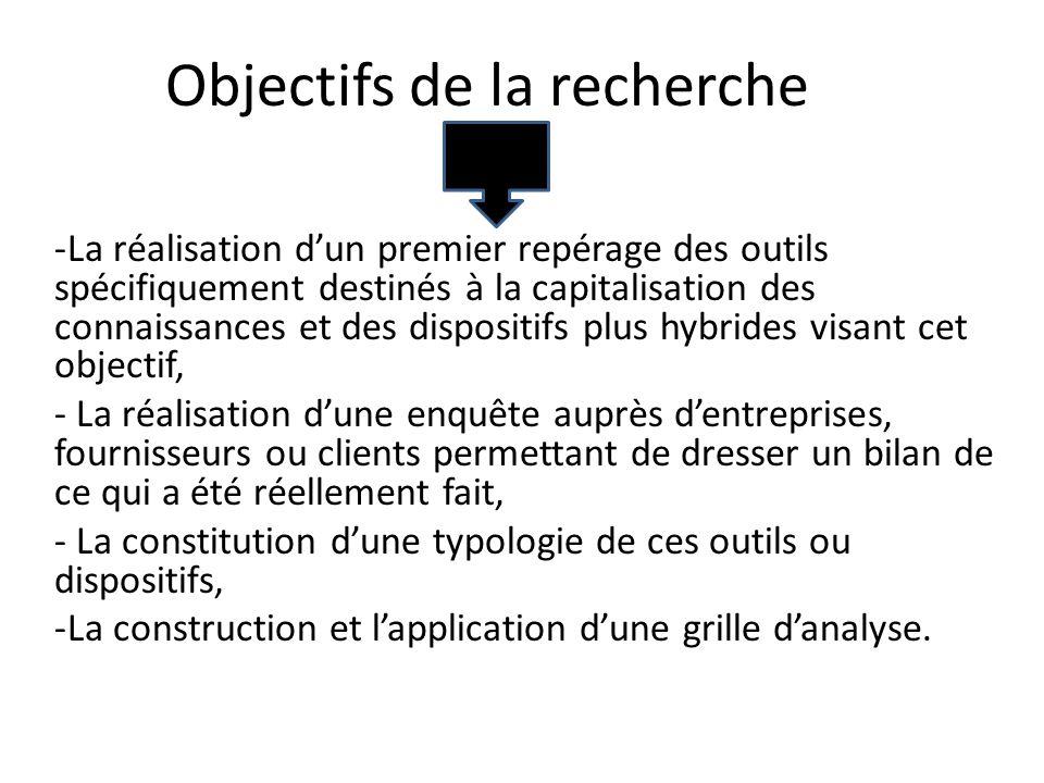 Dispositifs de capitalisation des connaissances- Repérage de loffre et construction dune typologie Mémoire de DEA Juillet 2001 Réalisé par Jean-Philip