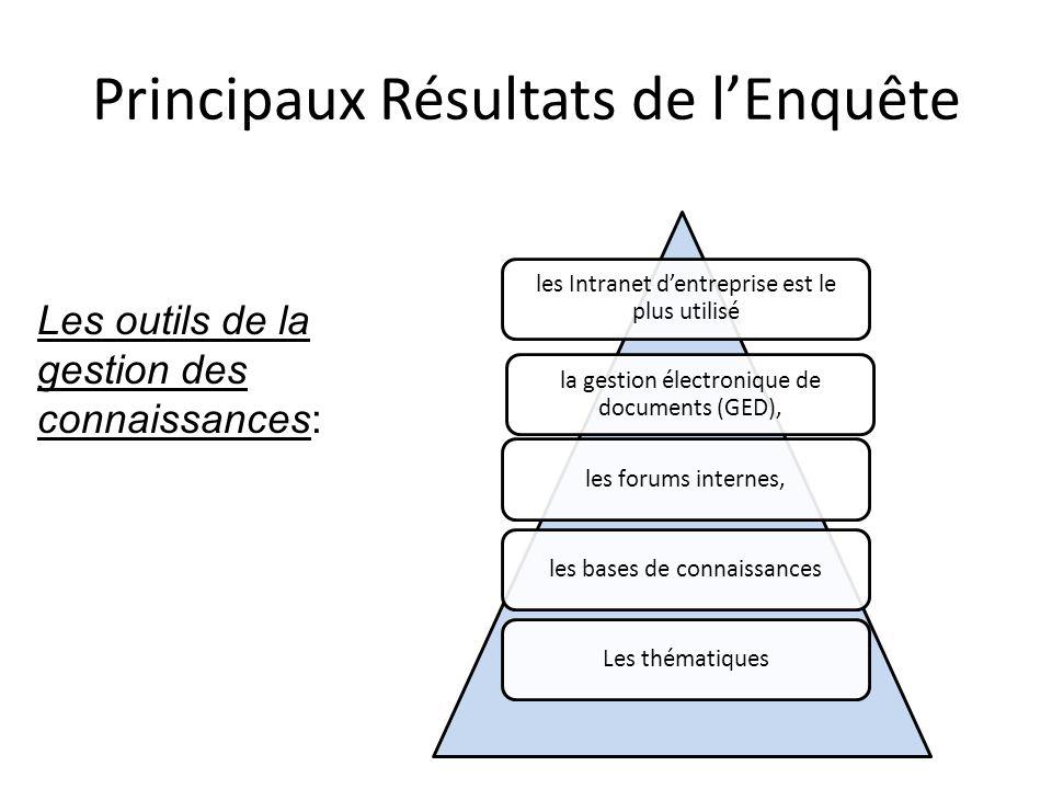 Principaux Résultats de lEnquête Les domaines impactés par la gestion des connaissances: - 1 - le management. - 2 - la veille, linnovation, le marketi
