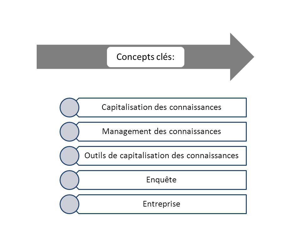 Concepts clés: Capitalisation des connaissances Management des connaissances Outils de capitalisation des connaissances Enquête Entreprise