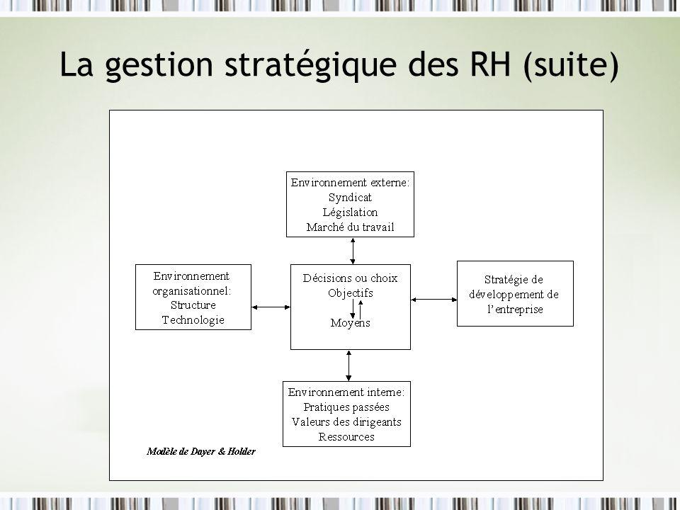 Le processus de GSRH Le processus stratégique au niveau de la gestion des RH repose sur trois phases distinctes mais complémentaires –LA FORMULATION DE LA STRATÉGIE RH –LIMPLANTATION DE LA STRATÉGIE RH –LÉVALUATION STRATÉGIQUE DES ÉCARTS RH