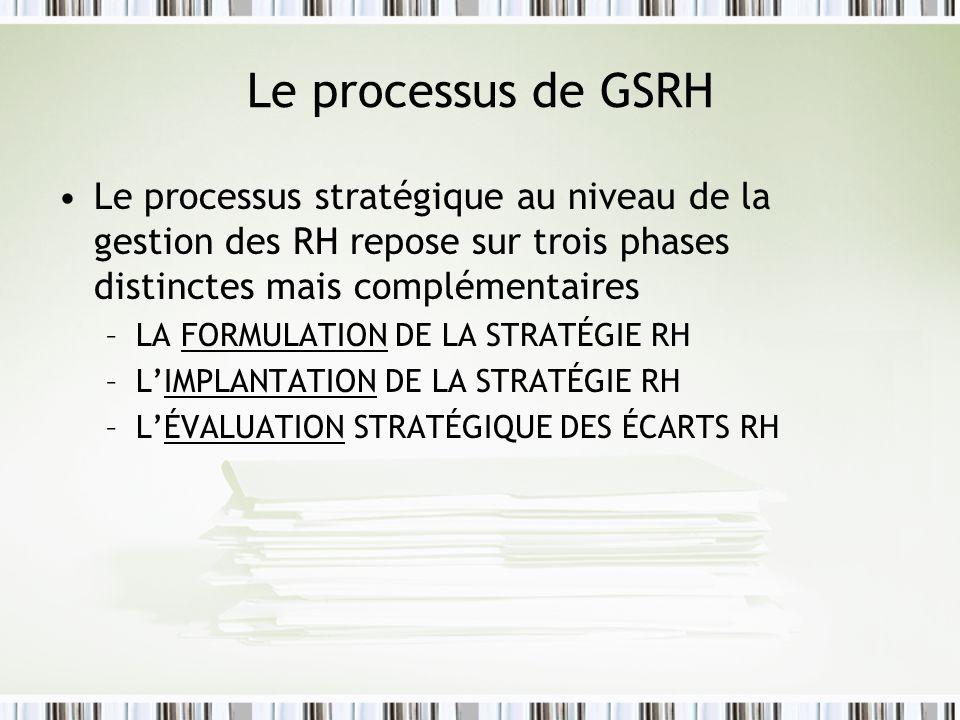 Le processus de GSRH (suite) La formulation de la stratégie RH –La formulation dune stratégie de RH doit regrouper les actions de GRH les plus appropriées à lintégration des RH au contexte stratégique