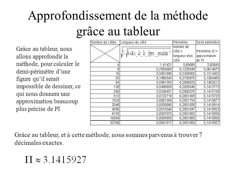 Approfondissement de la méthode grâce au tableur Grâce au tableur, nous allons approfondir la méthode, pour calculer le demi-périmètre dune figure qui