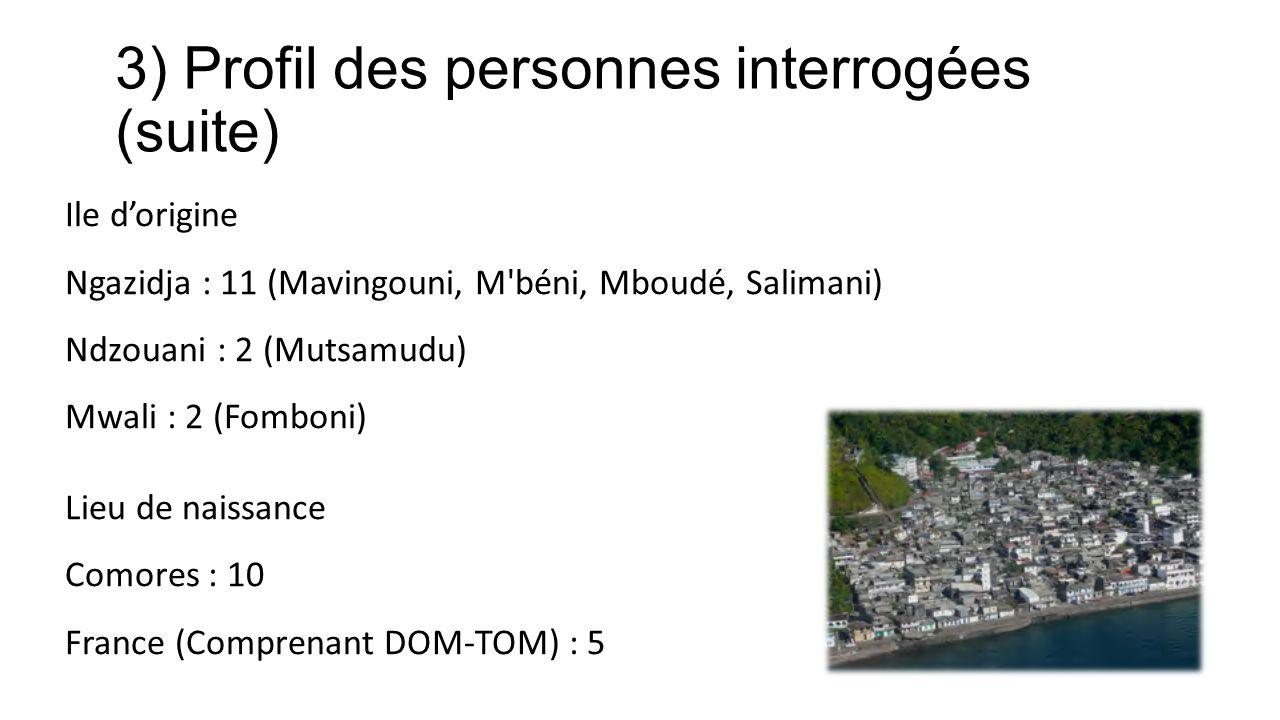 3) Profil des personnes interrogées (suite) Ile dorigine Ngazidja : 11 (Mavingouni, M béni, Mboudé, Salimani) Ndzouani : 2 (Mutsamudu) Mwali : 2 (Fomboni) Lieu de naissance Comores : 10 France (Comprenant DOM-TOM) : 5