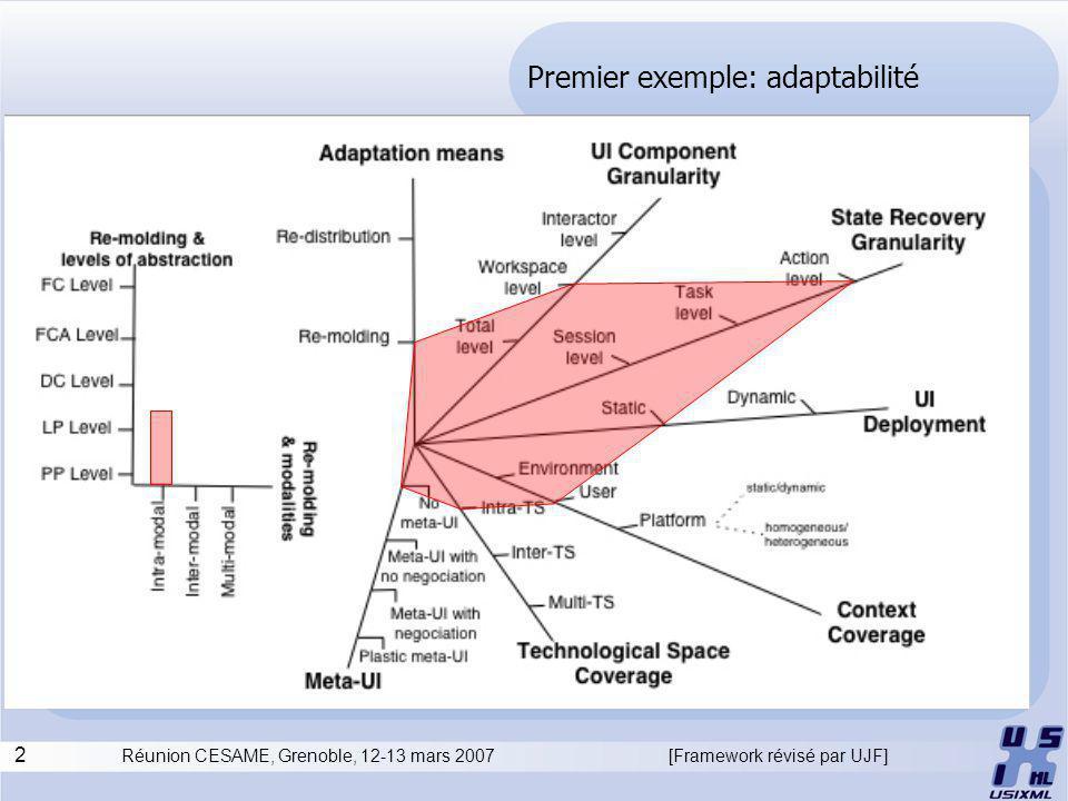 2 Réunion CESAME, Grenoble, 12-13 mars 2007 Premier exemple: adaptabilité [Framework révisé par UJF]