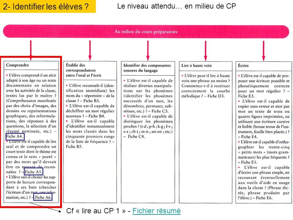 2- Identifier les élèves ? Le niveau attendu… en milieu de CP Cf « lire au CP 1 » - Fichier résuméFichier résumé