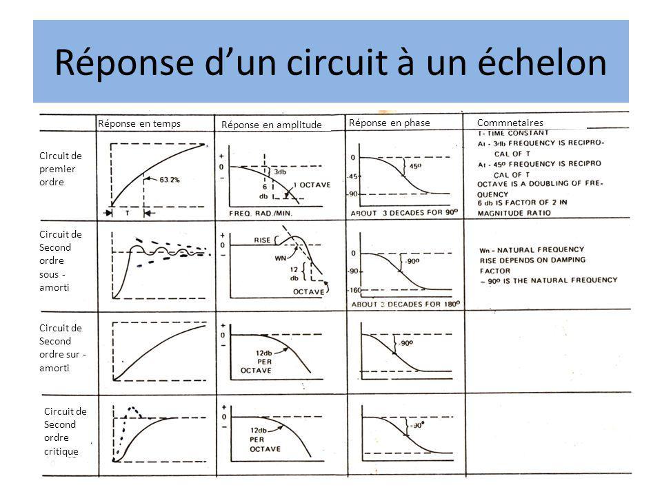 Réponse dun circuit à un échelon Réponse en temps Réponse en amplitude Réponse en phase Circuit de premier ordre Circuit de Second ordre sous - amorti