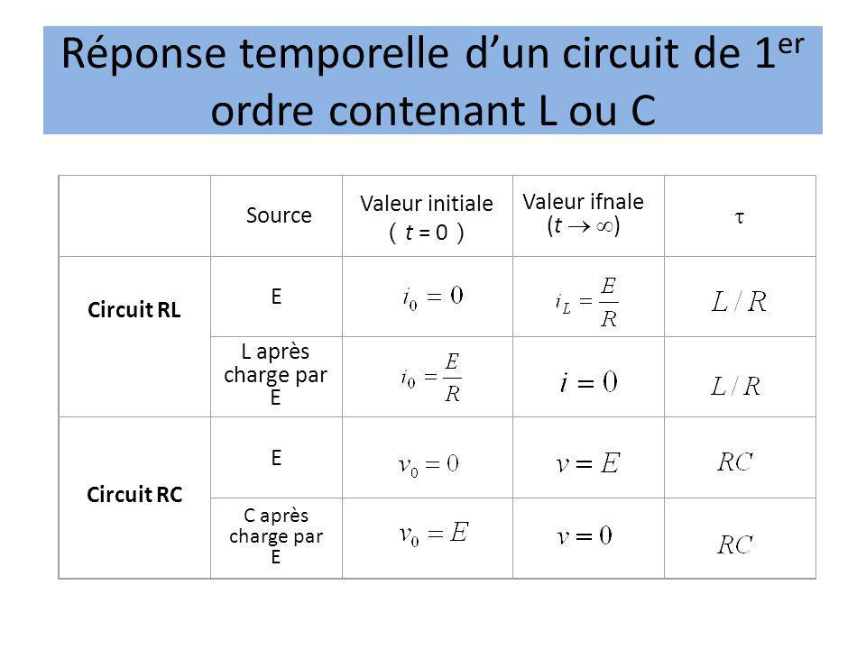 Valeur initiale t = 0 Valeur ifnale (t ) Circuit RL E Source L après charge par E Circuit RC E C après charge par E Réponse temporelle dun circuit de