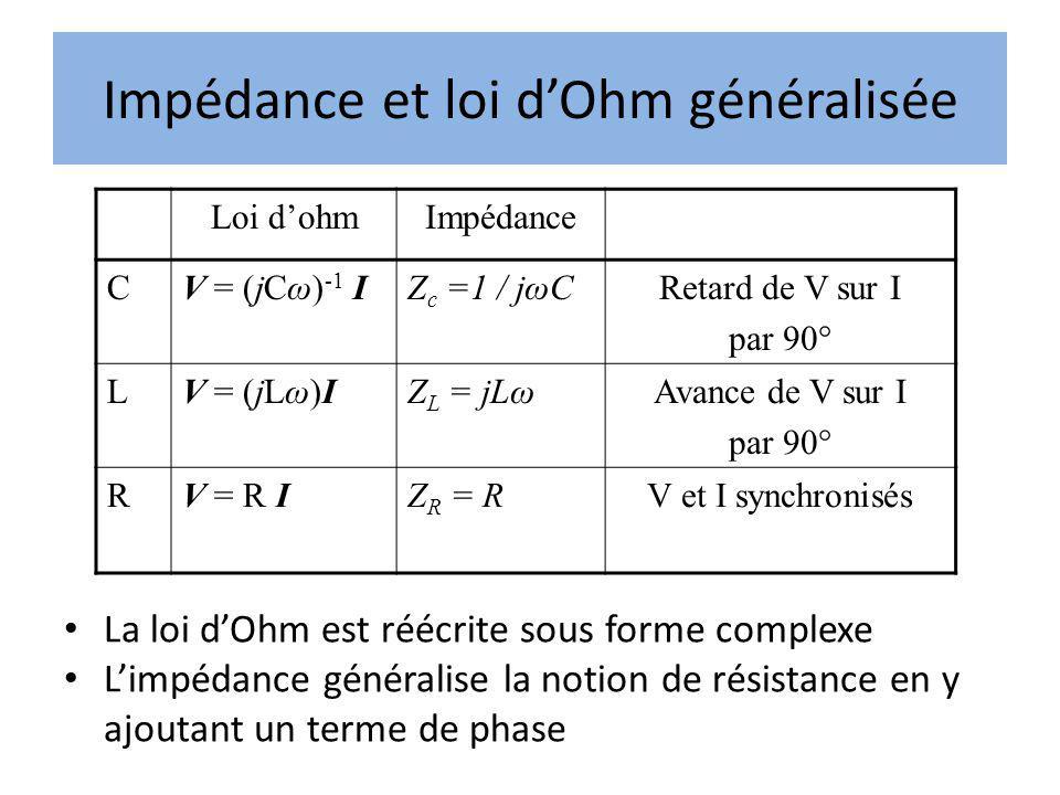 Impédance et loi dOhm généralisée Loi dohmImpédance CV = (jCω) -1 IZ c =1 / jωC Retard de V sur I par 90° LV = (jLω)IZ L = jLω Avance de V sur I par 9