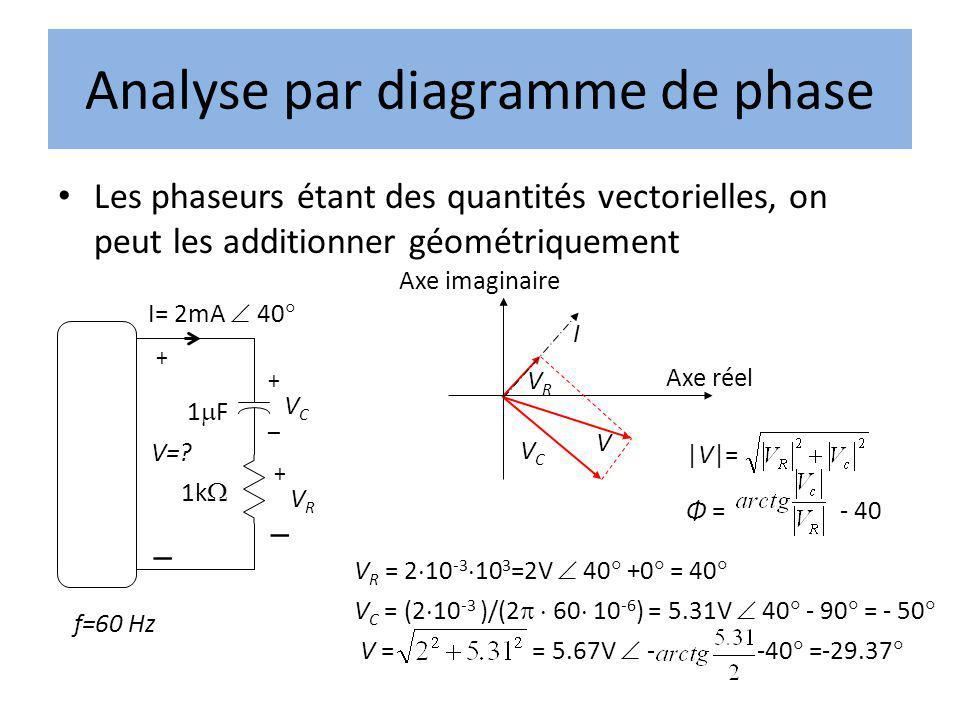Analyse par diagramme de phase Les phaseurs étant des quantités vectorielles, on peut les additionner géométriquement I= 2mA 40 – 1 F VCVC + – 1k VRVR