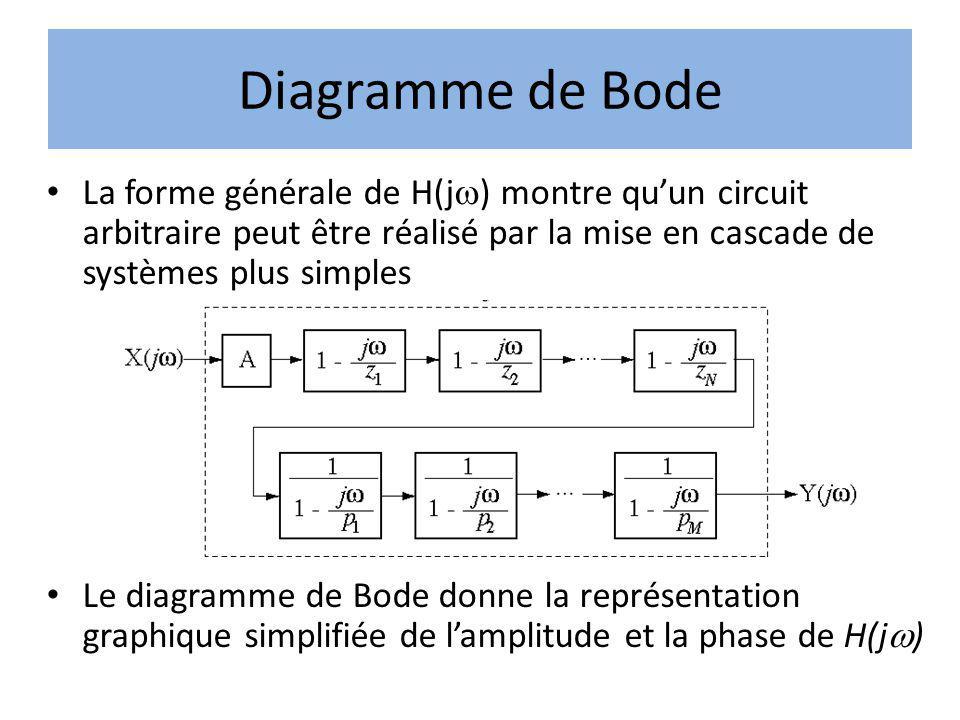 Diagramme de Bode La forme générale de H(j ) montre quun circuit arbitraire peut être réalisé par la mise en cascade de systèmes plus simples Le diagr