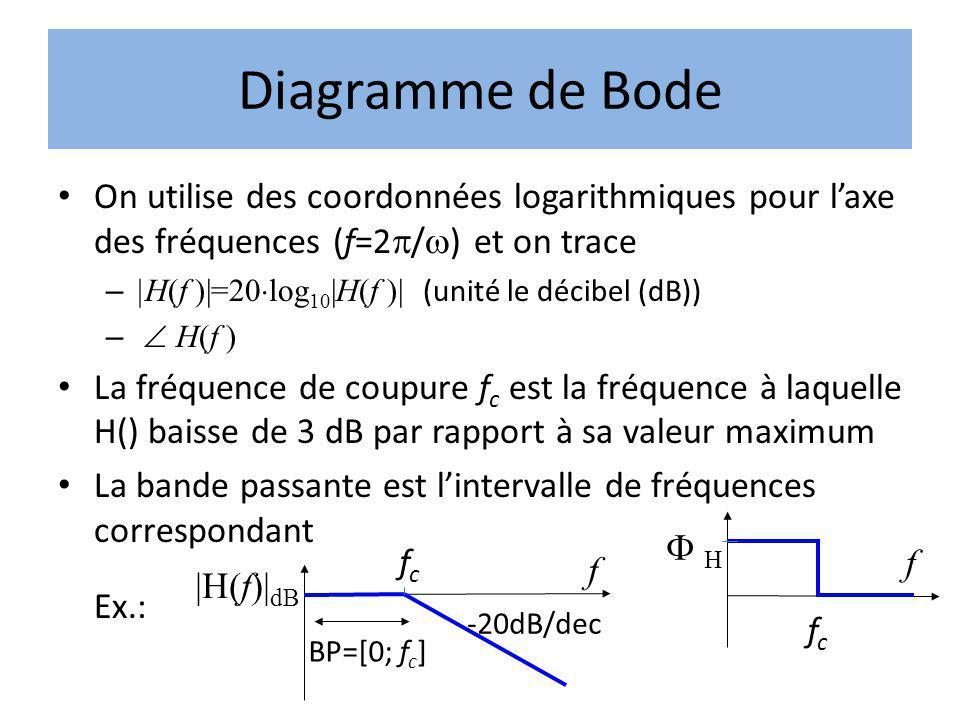 Diagramme de Bode On utilise des coordonnées logarithmiques pour laxe des fréquences (f=2 / ) et on trace – |H(f )|=20 log 10 |H(f )| (unité le décibe