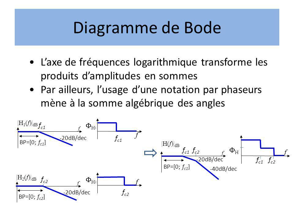 Laxe de fréquences logarithmique transforme les produits damplitudes en sommes Par ailleurs, lusage dune notation par phaseurs mène à la somme algébri