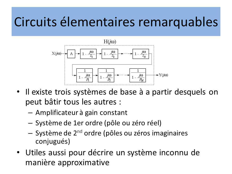 Il existe trois systèmes de base à a partir desquels on peut bâtir tous les autres : – Amplificateur à gain constant – Système de 1er ordre (pôle ou z