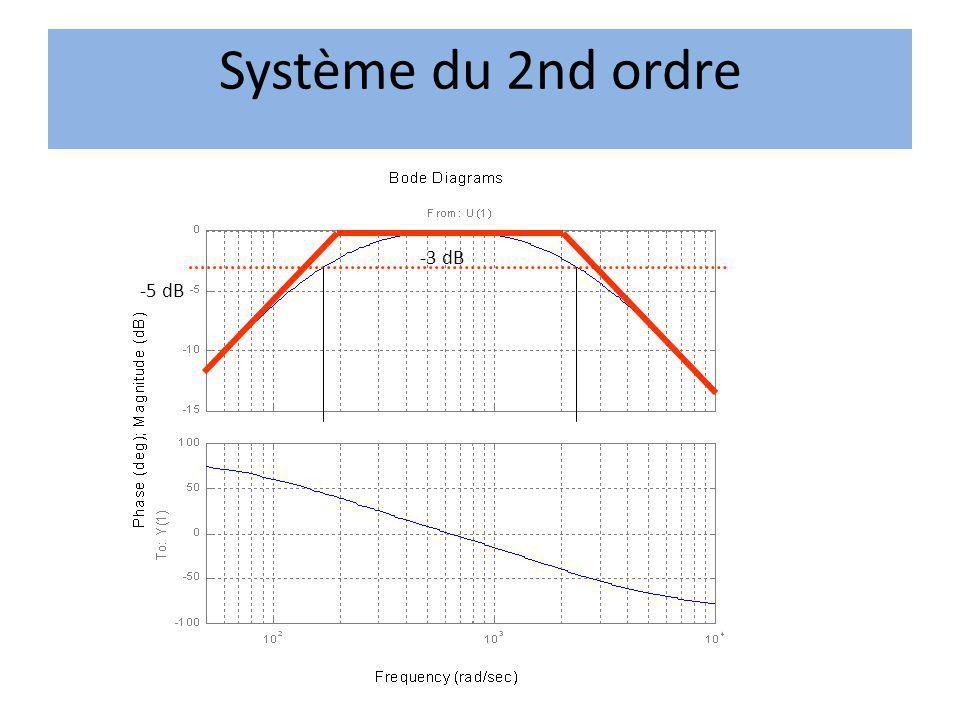 -3 dB -5 dB Système du 2nd ordre