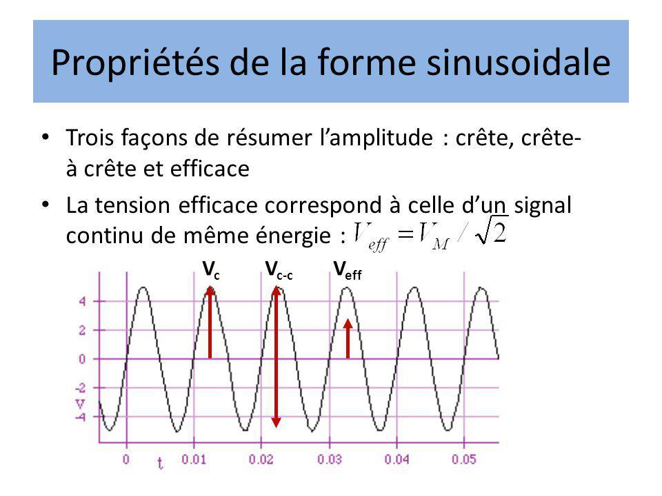 Trois façons de résumer lamplitude : crête, crête- à crête et efficace La tension efficace correspond à celle dun signal continu de même énergie : V c