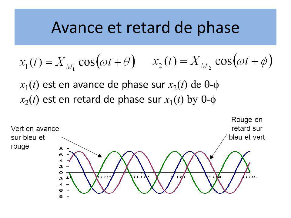 Avance et retard de phase x 1 (t) est en avance de phase sur x 2 (t) de - x 2 (t) est en retard de phase sur x 1 (t) by - Vert en avance sur bleu et r