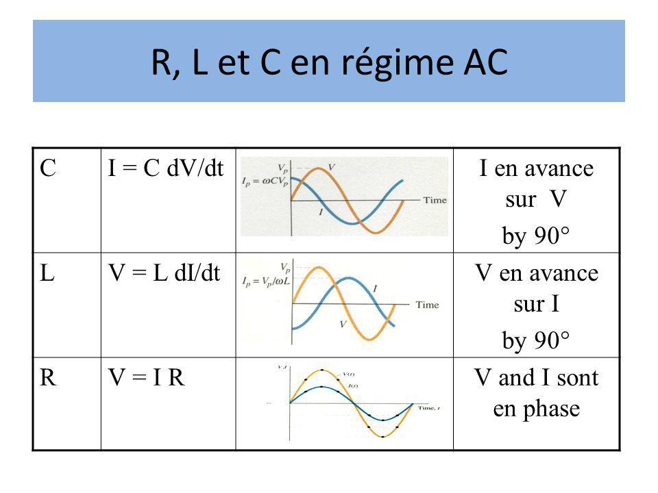 R, L et C en régime AC CI = C dV/dtI en avance sur V by 90° LV = L dI/dtV en avance sur I by 90° RV = I RV and I sont en phase