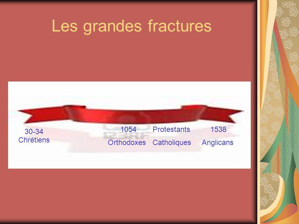 Les grandes fractures 30-34 Chrétiens 1054 Orthodoxes Protestants Catholiques 1538 Anglicans