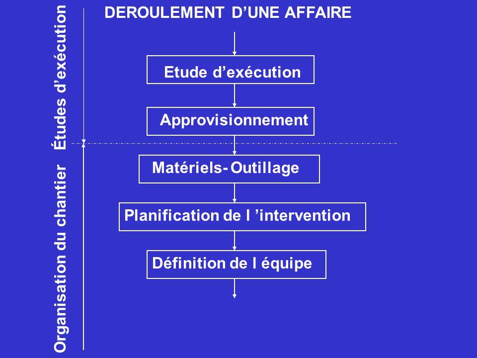 DEROULEMENT DUNE AFFAIRE Etude dexécution Approvisionnement Planification de l interventionMatériels- OutillageDéfinition de l équipe Organisation du chantier Études dexécution