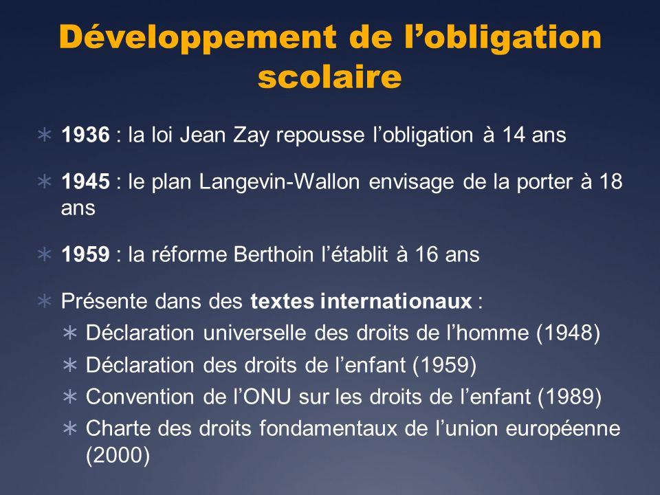 Développement de lobligation scolaire 1936 : la loi Jean Zay repousse lobligation à 14 ans 1945 : le plan Langevin-Wallon envisage de la porter à 18 ans 1959 : la réforme Berthoin létablit à 16 ans Présente dans des textes internationaux : Déclaration universelle des droits de lhomme (1948) Déclaration des droits de lenfant (1959) Convention de lONU sur les droits de lenfant (1989) Charte des droits fondamentaux de lunion européenne (2000)
