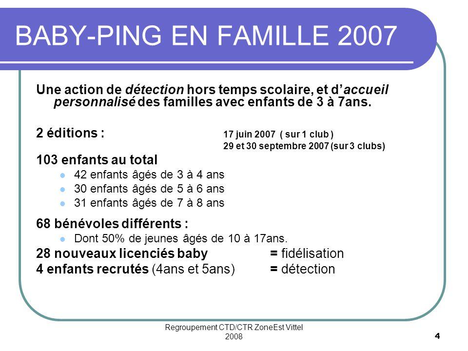 Regroupement CTD/CTR ZoneEst Vittel 20084 BABY-PING EN FAMILLE 2007 Une action de détection hors temps scolaire, et daccueil personnalisé des familles avec enfants de 3 à 7ans.