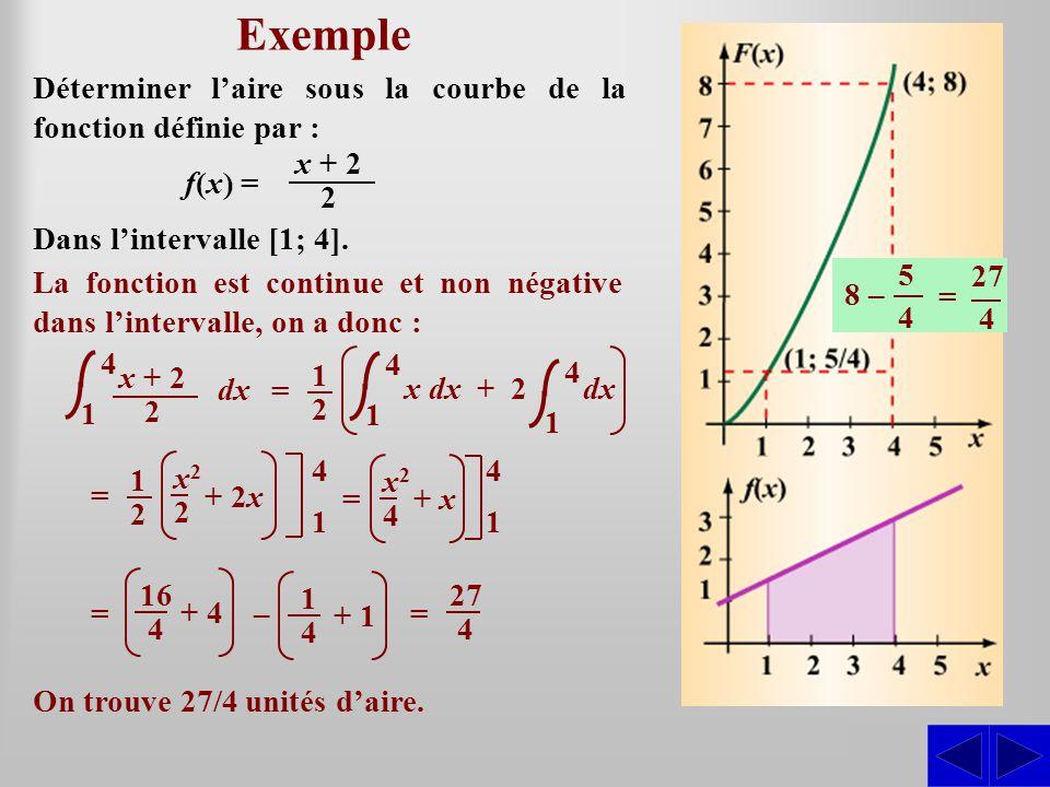 Exemple SS Déterminer laire sous la courbe de la fonction définie par : La fonction est continue et non négative dans lintervalle, on a donc : On trouve 27/4 unités daire.