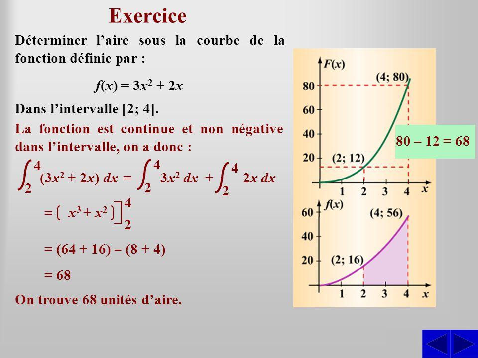 Exercice SS Déterminer laire sous la courbe de la fonction définie par : La fonction est continue et non négative dans lintervalle, on a donc : On trouve 68 unités daire.