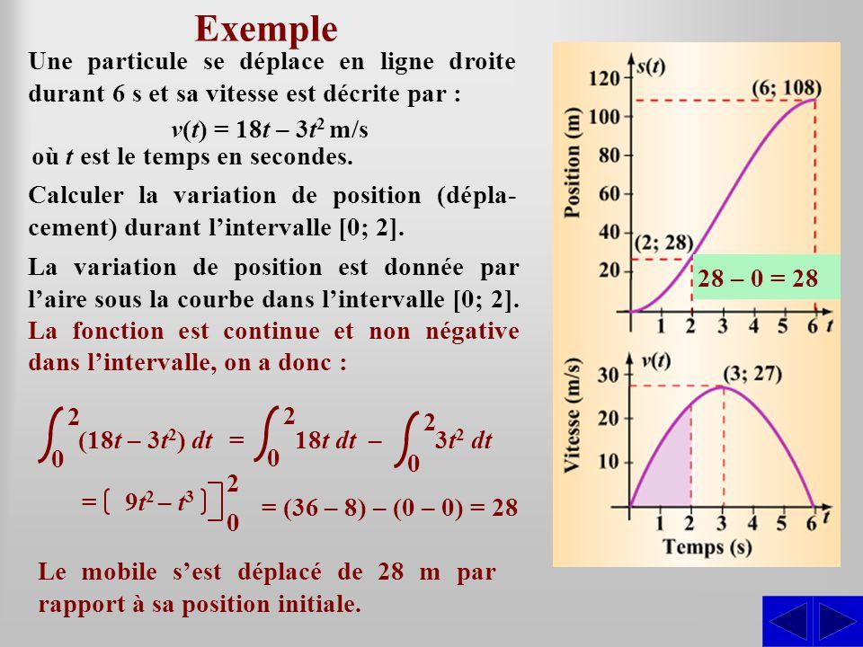 Exemple SS Une particule se déplace en ligne droite durant 6 s et sa vitesse est décrite par : Calculer la variation de position (dépla- cement) durant lintervalle [0; 2].