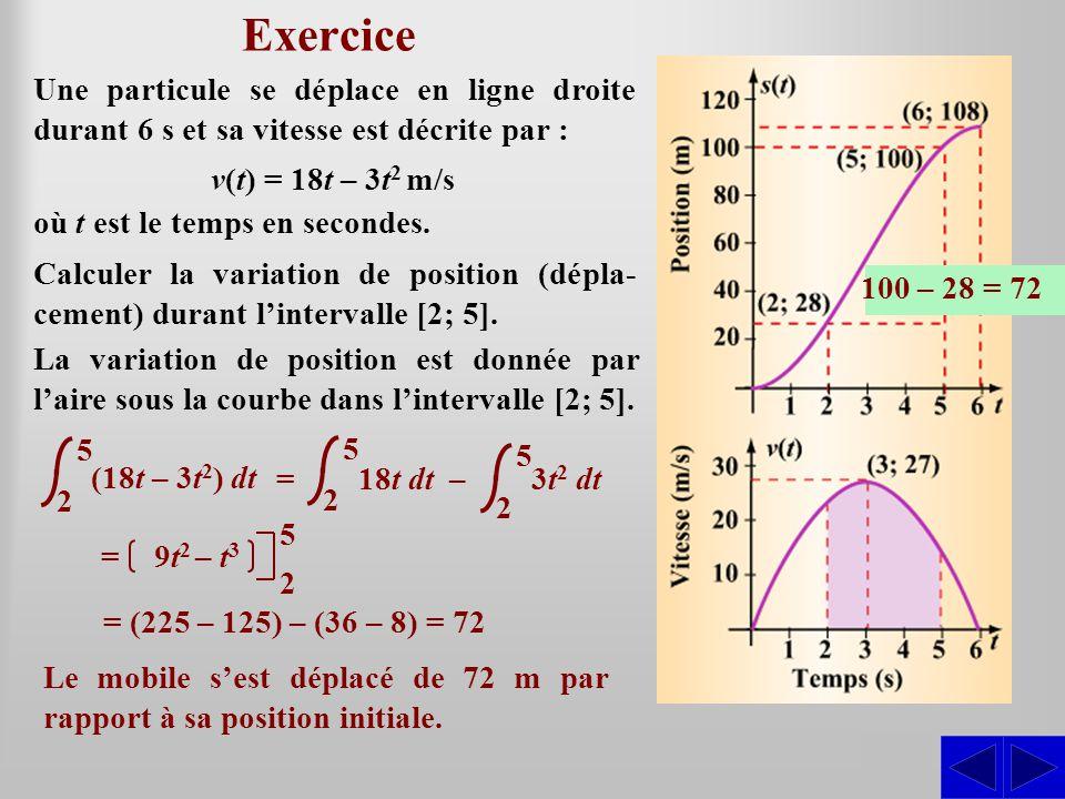 Exercice SS Une particule se déplace en ligne droite durant 6 s et sa vitesse est décrite par : Calculer la variation de position (dépla- cement) durant lintervalle [2; 5].