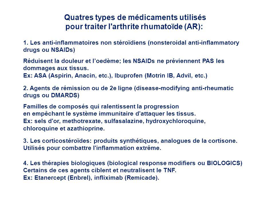Quatres types de médicaments utilisés pour traiter l'arthrite rhumatoïde (AR): 1. Les anti-inflammatoires non stéroïdiens (nonsteroidal anti-inflammat