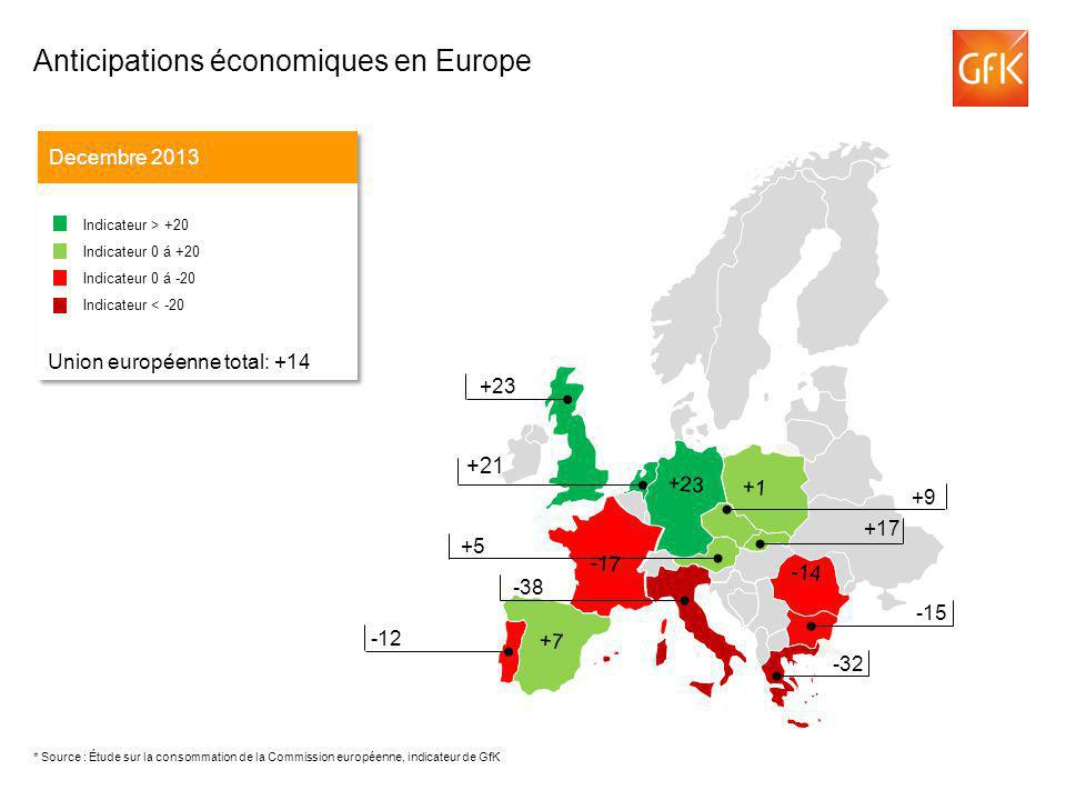 +21 Anticipations économiques en Europe Decembre 2013 Indicateur > +20 Indicateur 0 á +20 Indicateur 0 á -20 Indicateur < -20 Union européenne total: +14 Indicateur > +20 Indicateur 0 á +20 Indicateur 0 á -20 Indicateur < -20 Union européenne total: +14 -43 +9 +5 -38 +23 -12 -15 -32 -14 -17 +1 +23 +7 +17 * Source : Étude sur la consommation de la Commission européenne, indicateur de GfK