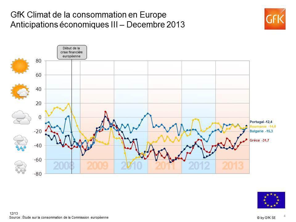 -11 Anticipations de revenu en Europe Decembre 2013 Indicateur > +20 Indicateur 0 á +20 Indicateur 0 á -20 Indicateur < -20 Union européenne total: -12 Indicateur > +20 Indicateur 0 á +20 Indicateur 0 á -20 Indicateur < -20 Union européenne total: -12 -43 +23 +6 -22 -6 -23 -15 -33 -9 -40 +13 +40 -12 +22 * Source : Étude sur la consommation de la Commission européenne, indicateur de GfK