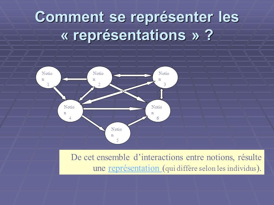 Comment se représenter les « représentations » .