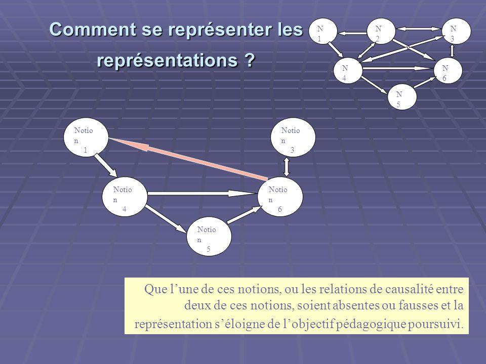 Comment se représenter les représentations .