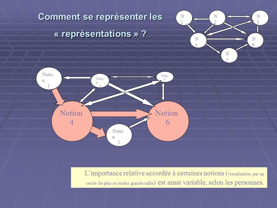 Notion 6 Comment se représenter les « représentations » .