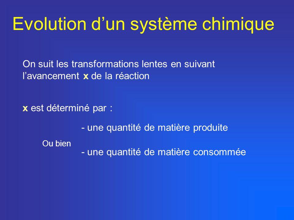 Evolution dun système chimique On suit les transformations lentes en suivant lavancement x de la réaction x est déterminé par : - une quantité de mati