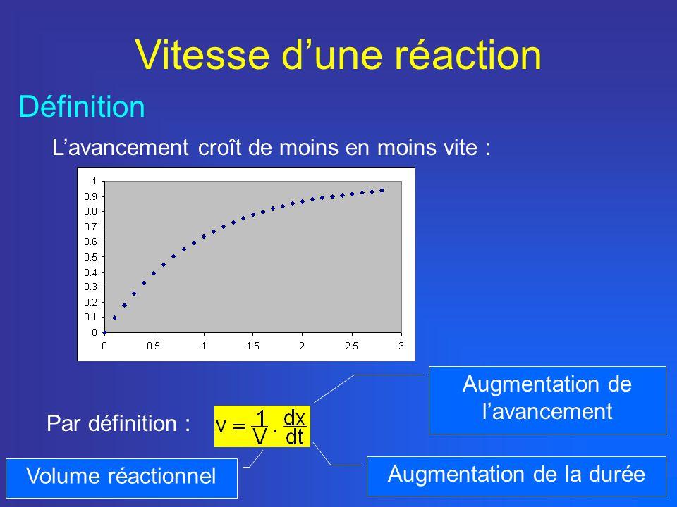 Vitesse dune réaction Définition Lavancement croît de moins en moins vite : Par définition : Augmentation de lavancement Augmentation de la durée Volume réactionnel