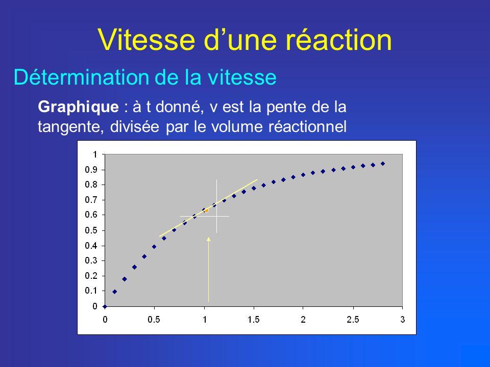 Détermination de la vitesse Graphique : à t donné, v est la pente de la tangente, divisée par le volume réactionnel Vitesse dune réaction