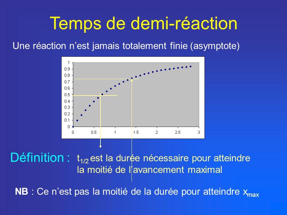 Temps de demi-réaction t 1/2 est le temps caractéristique dune réaction donnée Utilisation de t 1/2 Pour une réaction donnée, t 1/2 dépend : - de la température - des concentrations t 1/2 détermine les méthodes de suivi : - réactions lentes => titrages possibles - réactions rapides => mesures informatisées (spectrophotométrie, conductimétrie, pHmétrie)