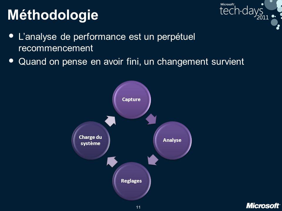 11 Méthodologie Lanalyse de performance est un perpétuel recommencement Quand on pense en avoir fini, un changement survient CaptureAnalyseReglages Charge du système