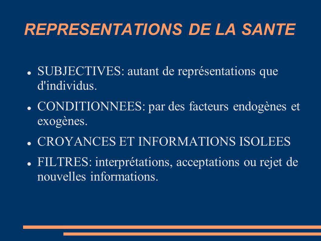 REPRESENTATIONS DE LA SANTE SUBJECTIVES: autant de représentations que d'individus. CONDITIONNEES: par des facteurs endogènes et exogènes. CROYANCES E